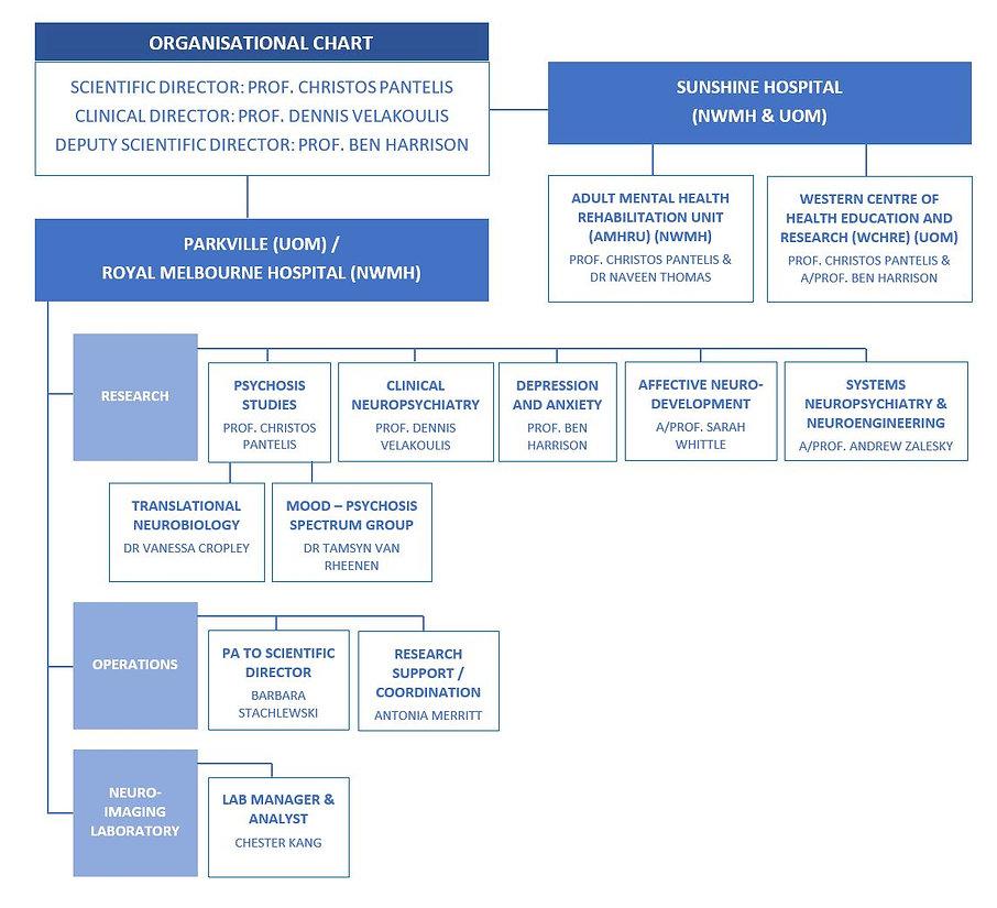 MNC_Organisation.JPG