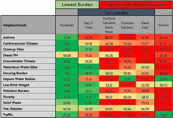 San Leandro impacted neighborhoods chart.