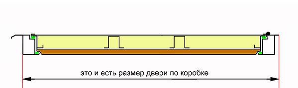 размер дверного блока