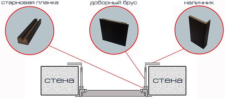 Телескопический добор на входную двеь