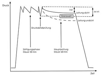 Druckprüfung beschleunigtes Normalverfahren gemäß DVGW