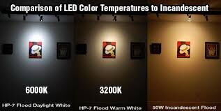 Comparing LED Color Temperatures to Incandescent