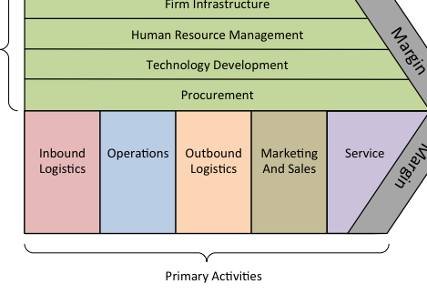 The Value Chain: One of my favorite business concepts