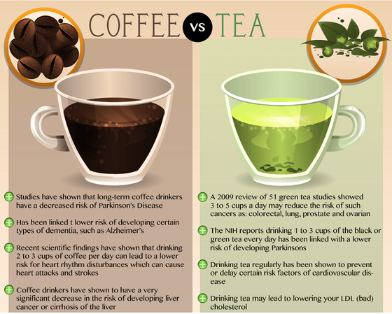 Tea vs. Coffee: The battle for the cup Part 5