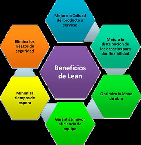 Beneficios de Lean. Lean Benefits