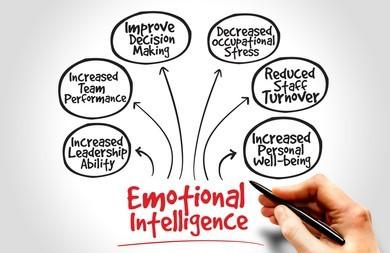 Emotional intelligence mind map for children
