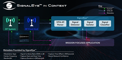 SignalEye in Context - AI Software For A