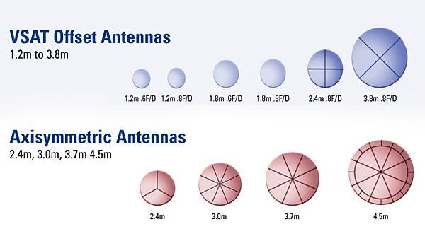 vsat-antennas-multiple-sizes-graphic.jpg