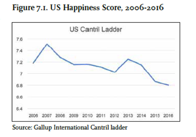 cantril ladder chart