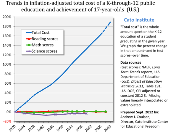 inflation cost chart