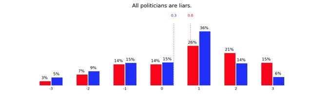 political chart 4