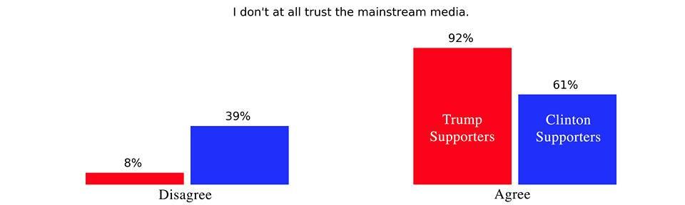 media trust chart