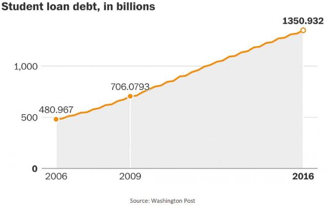 studebt load debt chart