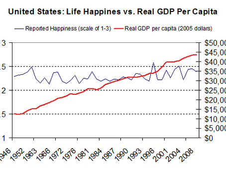 Why aren't Americans happier than they were in the '70s?