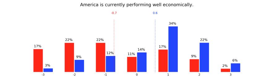 economic index of America chart