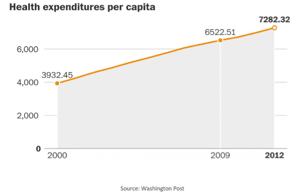 healthcare expenditure per capita chart 1