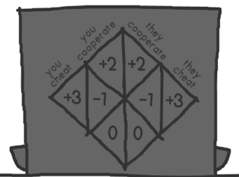 This adorable <b>game</b> explains the math behind interpersonal trust ...