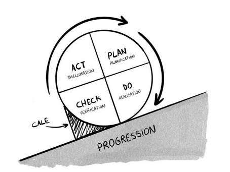 [Covid-19] Article #3 : Comment évaluer et adapter son dispositif de reprise d'activité post-confine