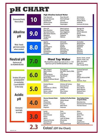 1-ph-food-chart-1.jpg
