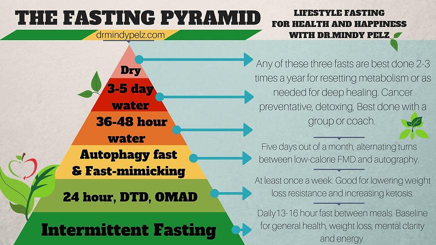 Fasting Pyramid.jpeg