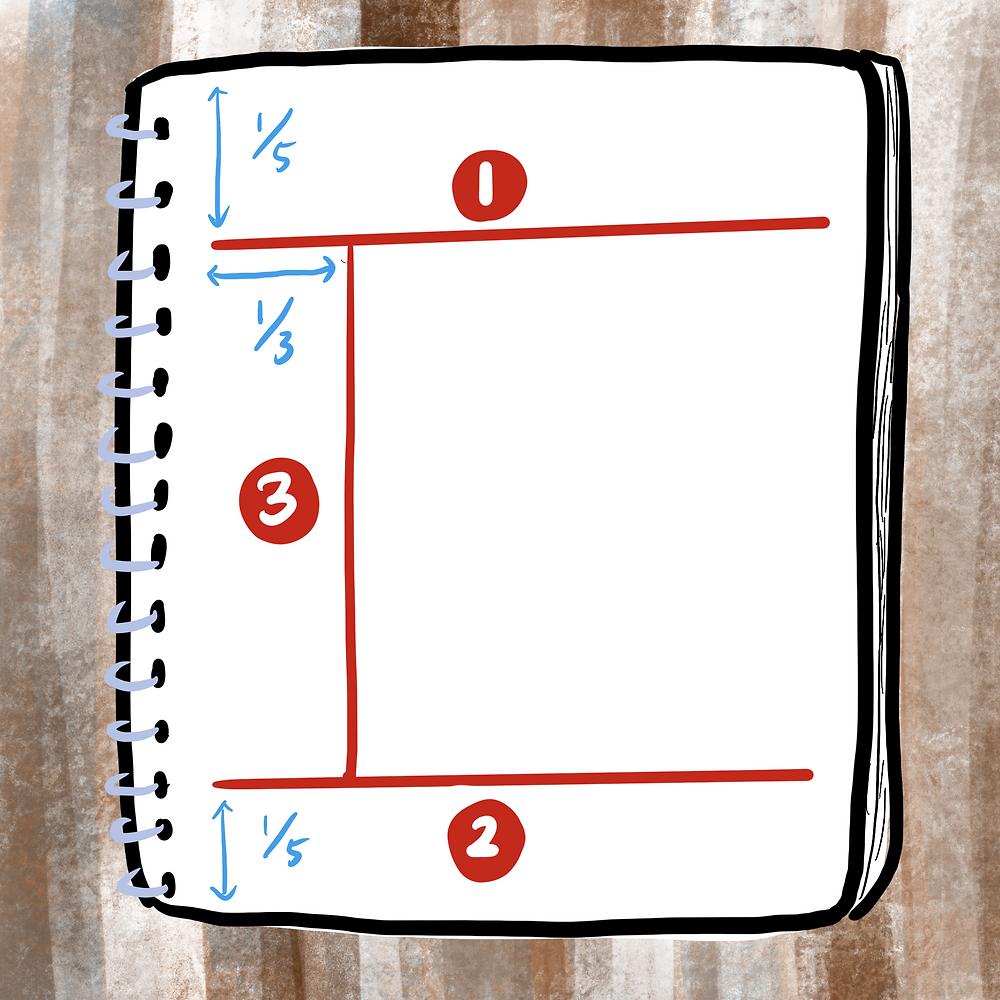 1️⃣在筆記本頁面上緣往下約1/5處畫一條橫線 2️⃣接著再下緣往上約1/5處畫一條橫線, 3️⃣然後在左側算來約1/3處畫一條直線