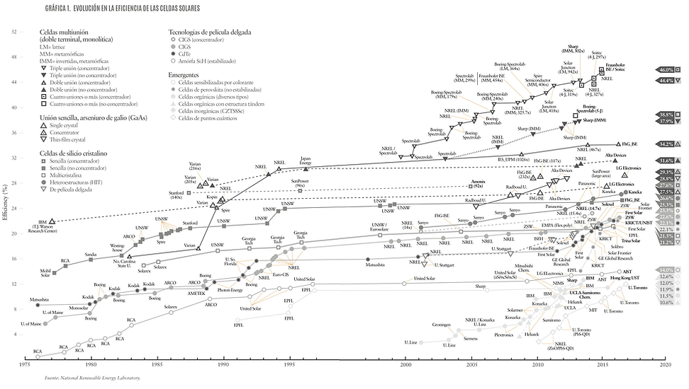 Grafica evolutiva mundial de produccion de paneles solares