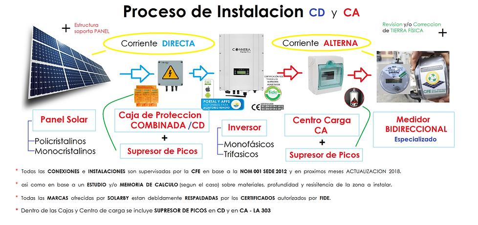 PROCESO INSTALACION CD Y CA.png