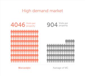 Warrandyte Market Demand