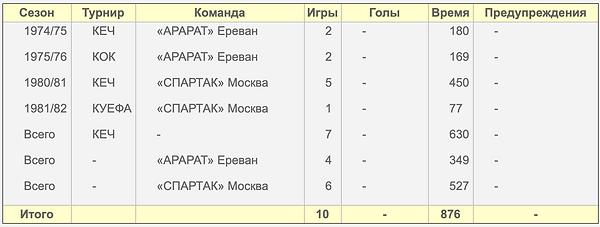 Еврокубковая_статистика_по_сезонам.png