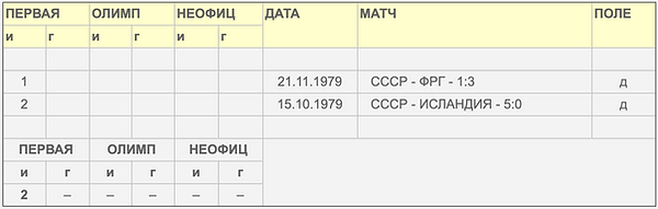 Статистика_Сборная_СССР.png