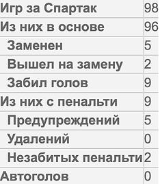 Статистика_Спартак.png