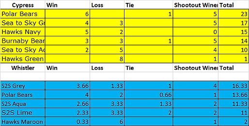 2018 Final Standings.png