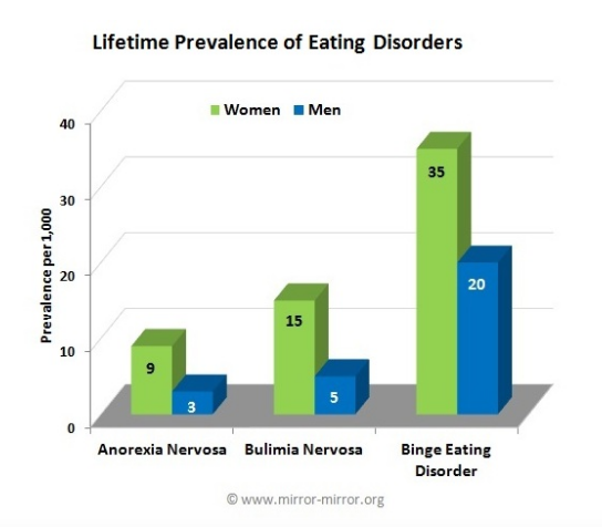 LifetimePrevelence_EatingDisorders.png