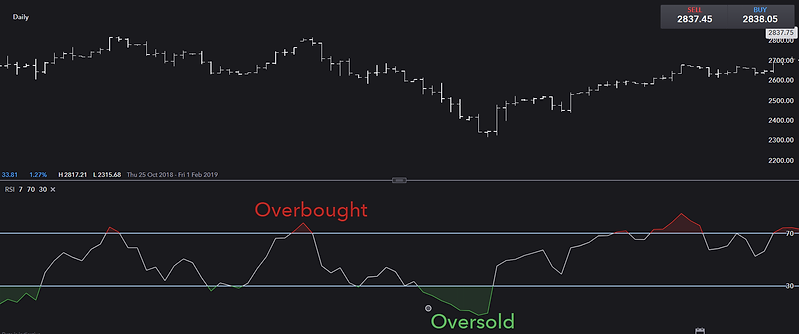 Oversold and Overbaught.png