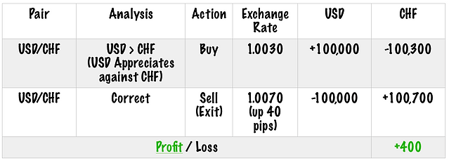 Buying and Selling in Forex
