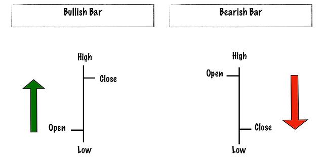 Bar chart (OHLC)