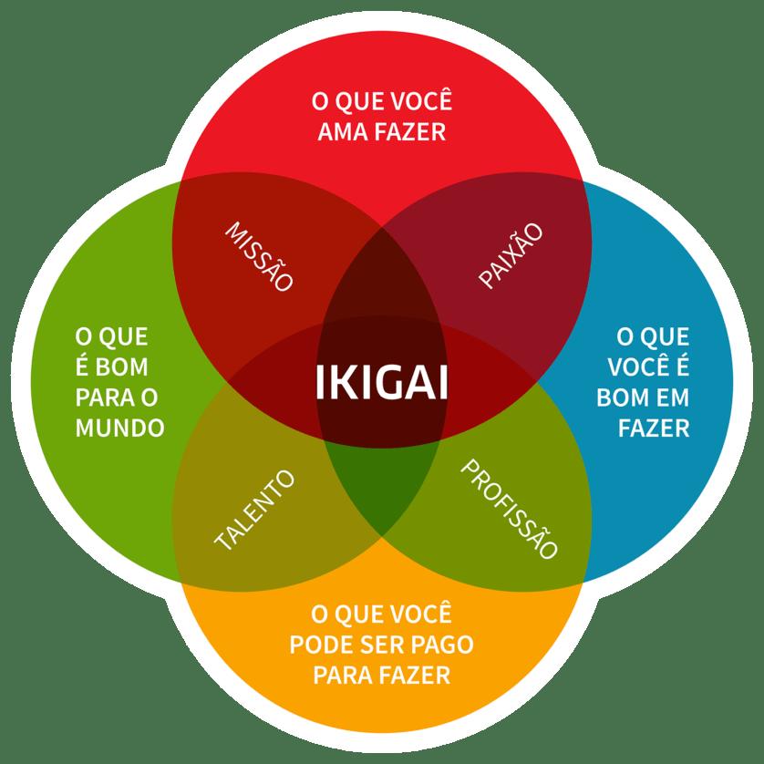 Mandala IKIGAi usada no Workshop Vocacional Online