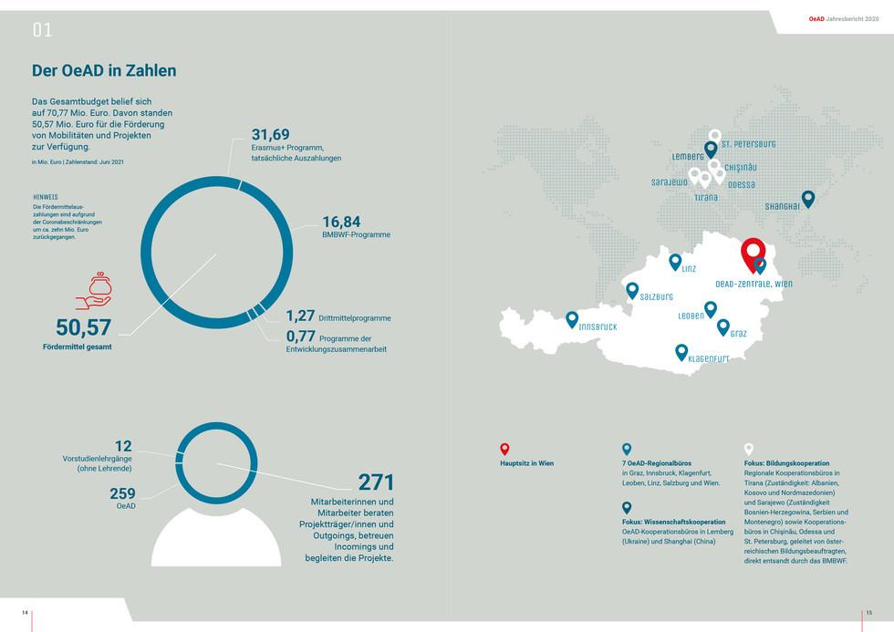 OeAD_Jahresbericht20209.jpg