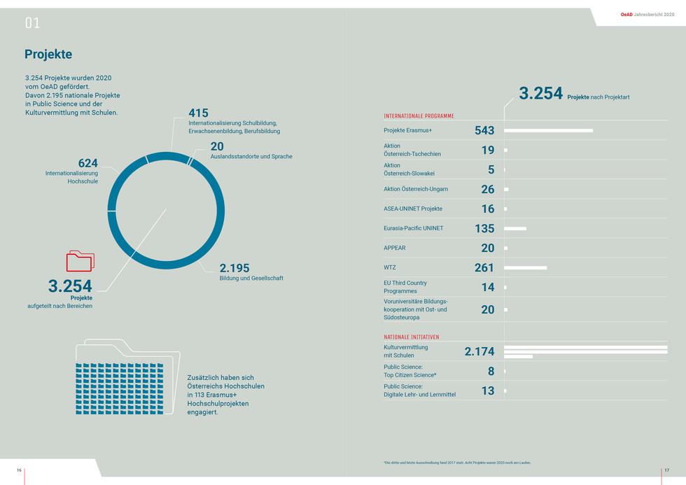 OeAD_Jahresbericht202010.jpg