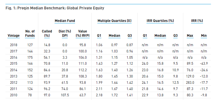Preqin Private Equity Fund Quartiles by Vintage Year