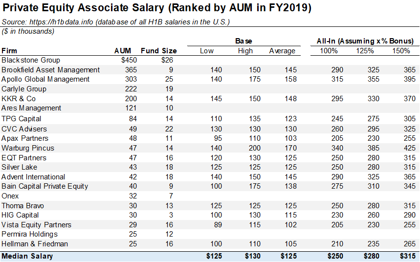 Private Equity Salary Benchmarking