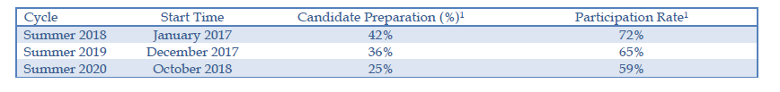 Private Equity Candidate Participation Rate