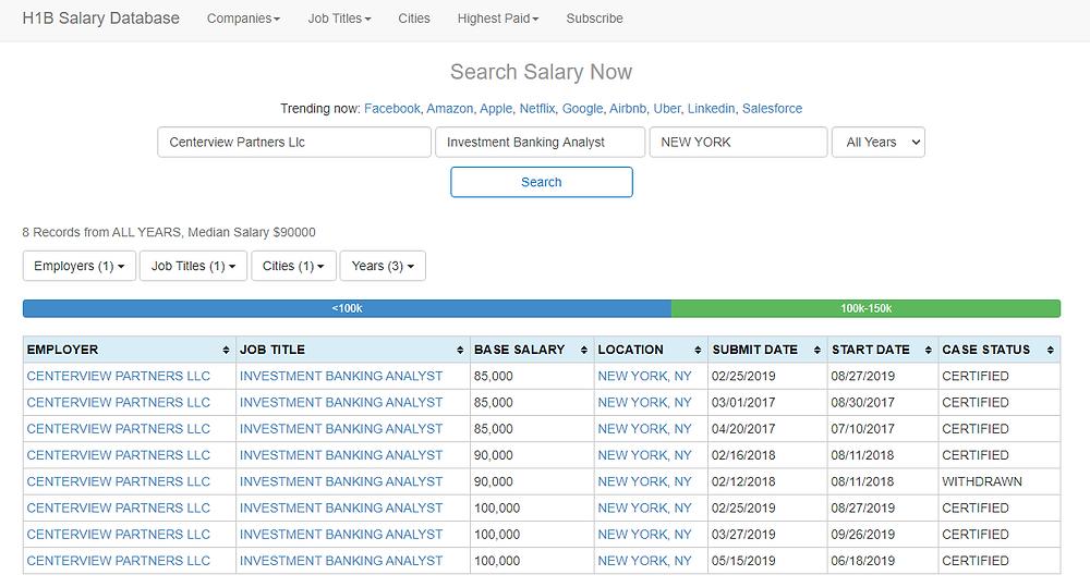 H1B Salary Database