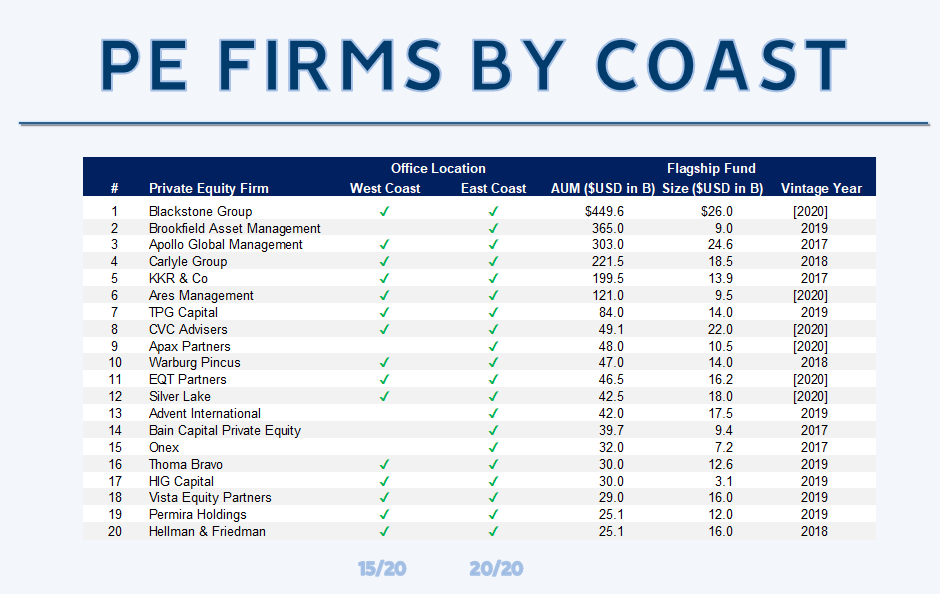 Private Equity Firms by Coast