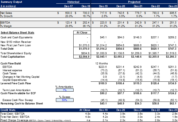 Financial Summary Output