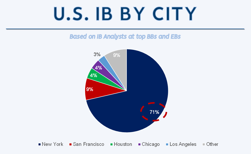 Investment Banking Market Share by City