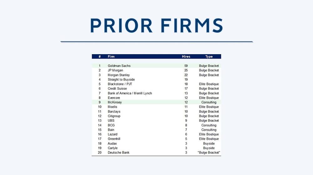 Peak Frameworks PE Prior Firms