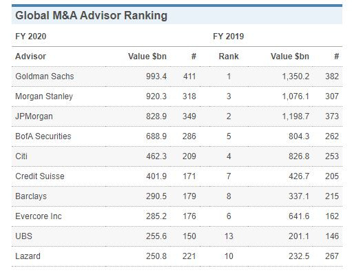 WSJ Investment Bank League Table