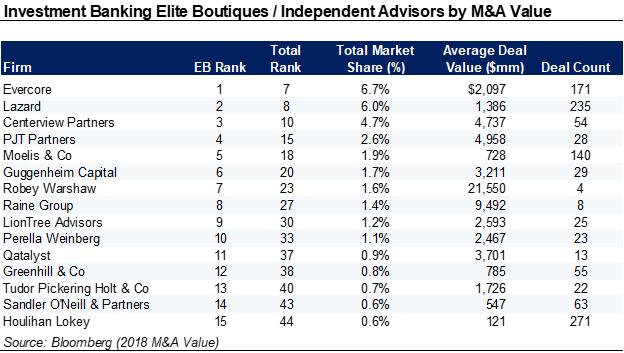 Elite Boutique Ranking