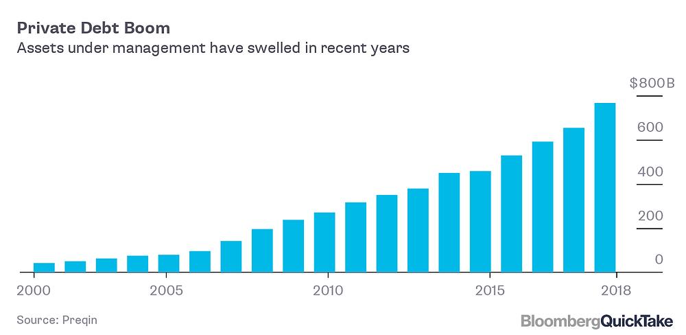 Private Debt Boom